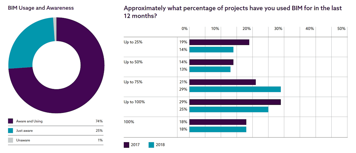 Graphs showing BIM usage among architectural practices, 2018
