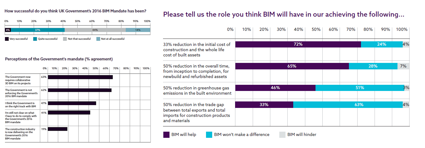 Graphs showing how much BIM has achieved stregic aims
